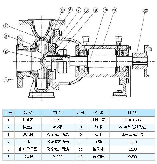 耐腐蚀化工离心泵广泛的应用于化工行业的各个领域,在化工、制药、化成箔、冶金等行业,均有着重要的用途。化工泵也是依靠离心力来输送物料的,工作原理如下:   在耐腐蚀化工离心泵启动前,泵壳内灌满被输送的液体;启动后,启动后,叶轮由轴带动高速转动,叶片间的液体也必须随着转动。在离心力的作用下,液体从叶轮中心被抛向外缘并获得能量,以高速离开叶轮外缘进入蜗形泵壳。    耐腐蚀化工离心泵在工作前,泵体和进料管必须罐满液体行成真空状态,当叶轮快速转动时,叶片促使液体很快旋转,旋转着的液体物料在离心力的作用下从叶轮