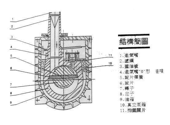 旋片式真空泵的原理与结构