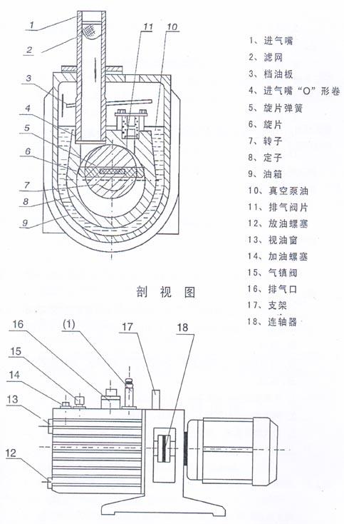 旋片式真空泵有哪些主要零部件组成