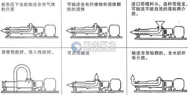 G型单螺杆泵输送方式